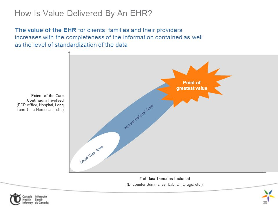 How Is Value Delivered By An EHR
