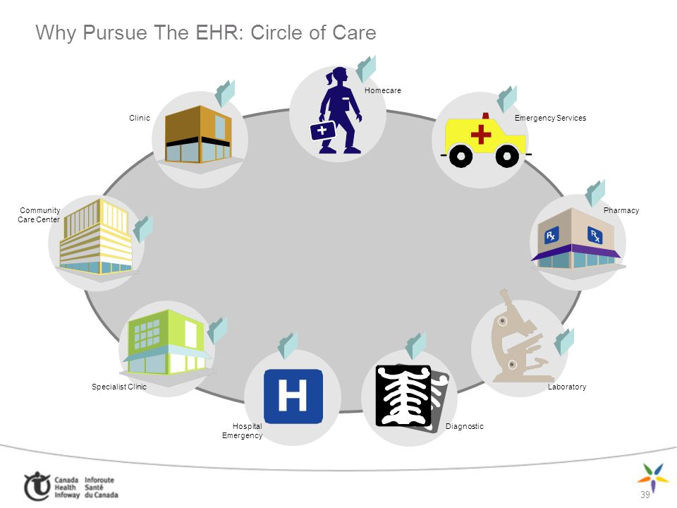 Why Pursue The EHR: Circle of Care
