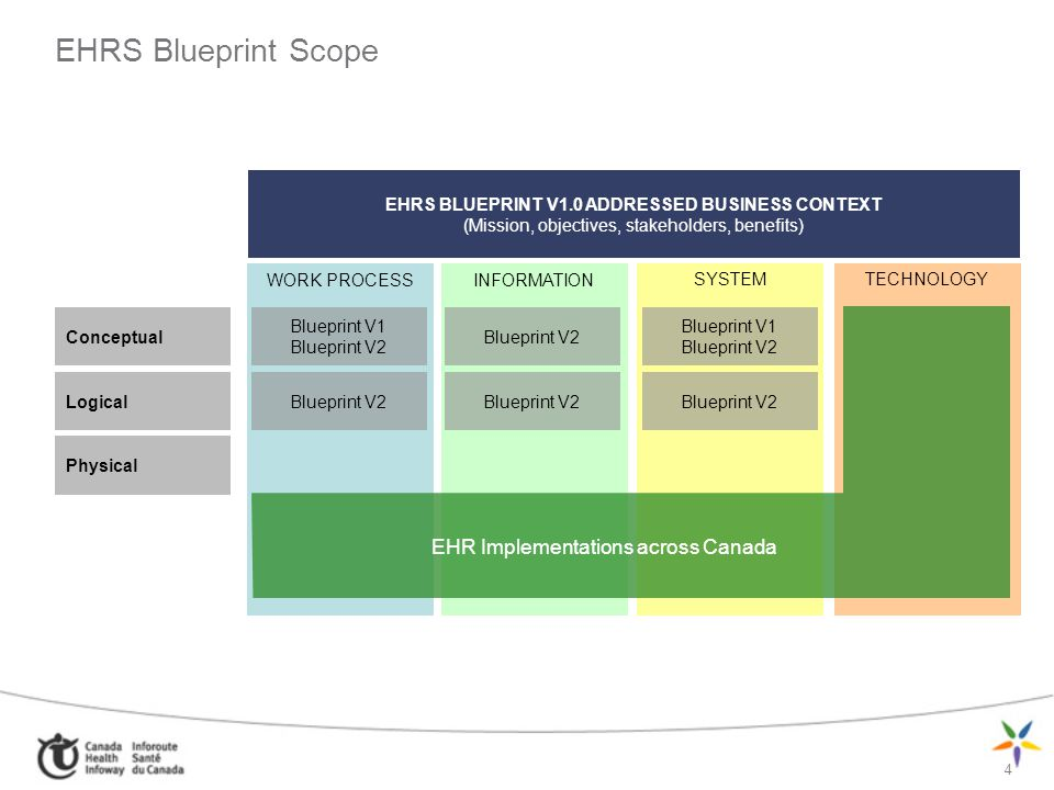EHRS Blueprint Scope EHR Implementations across Canada