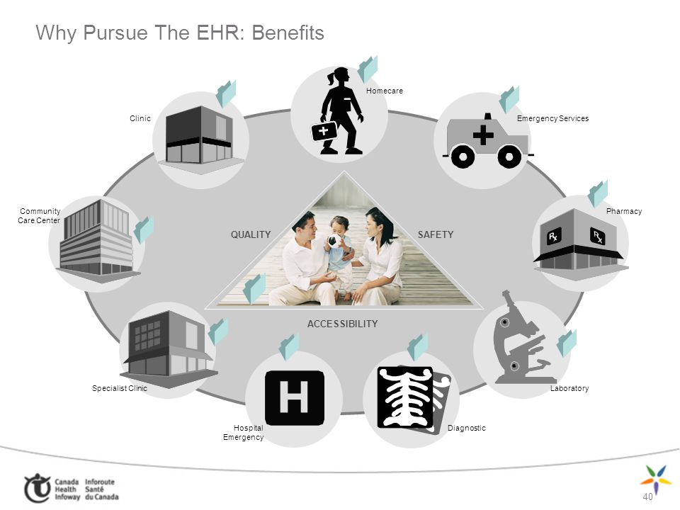 Why Pursue The EHR: Benefits