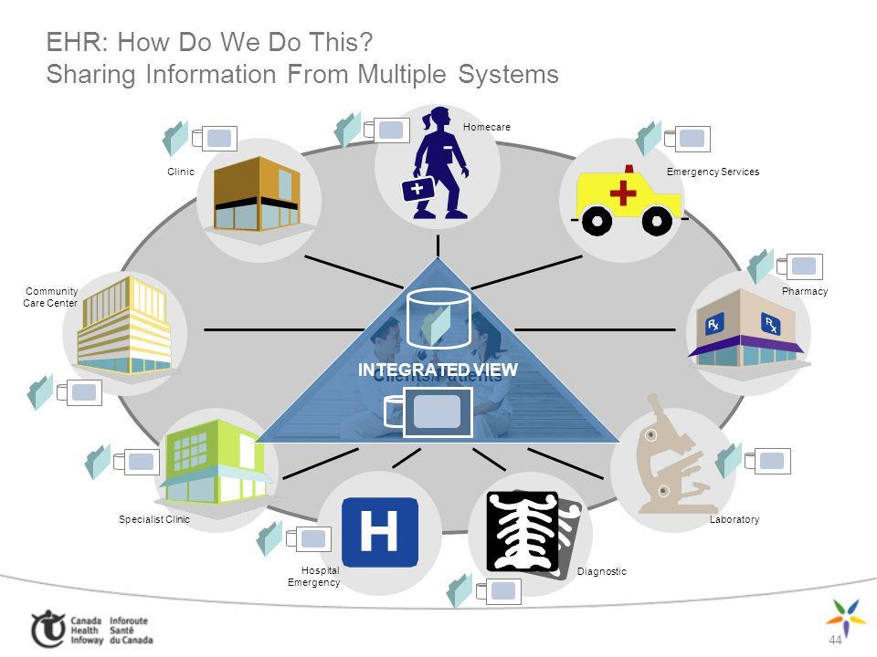 EHR: How Do We Do This Sharing Information From Multiple Systems