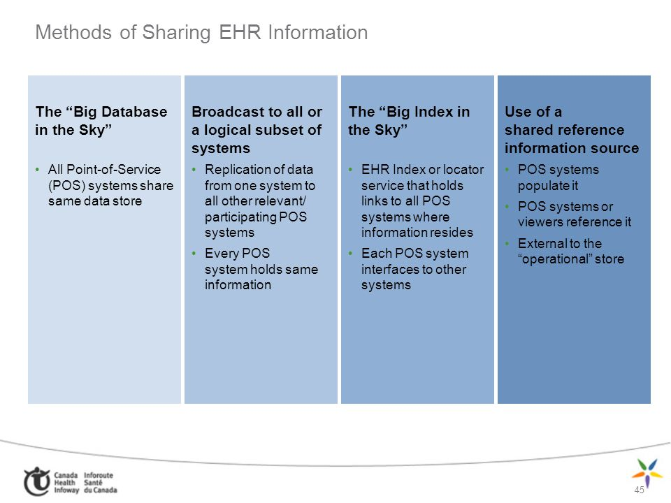 Methods of Sharing EHR Information