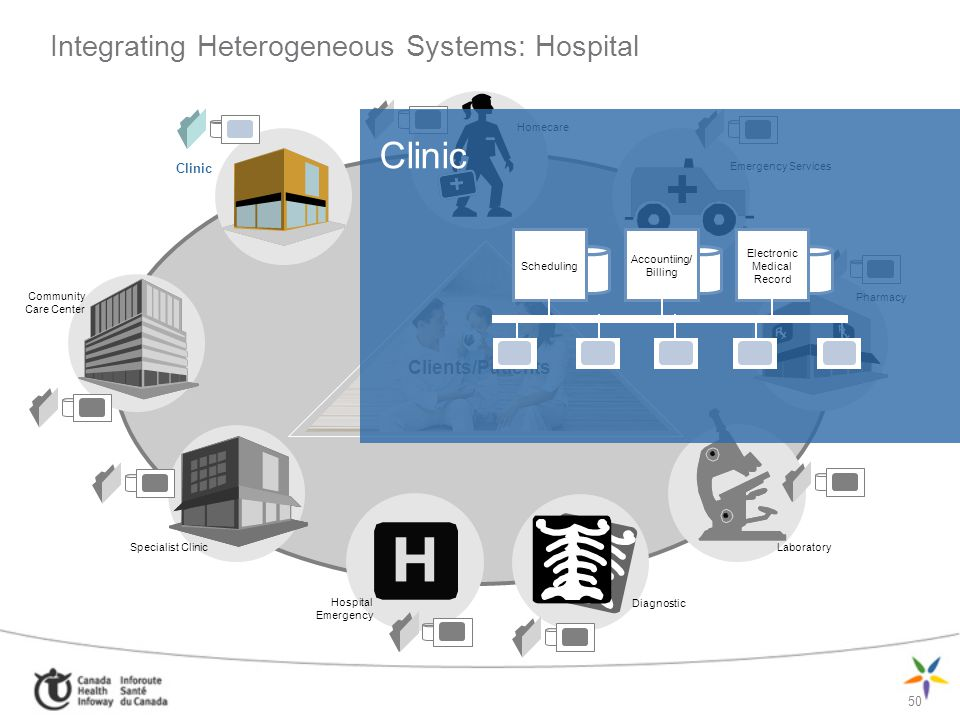 Integrating Heterogeneous Systems: Hospital