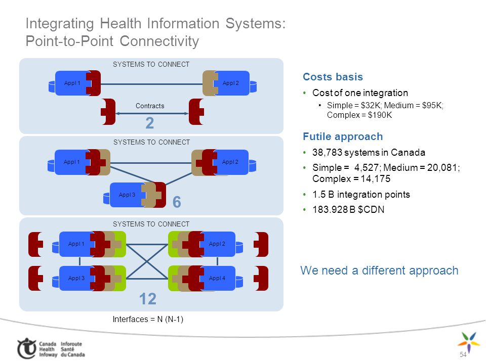 Integrating Health Information Systems: Point-to-Point Connectivity