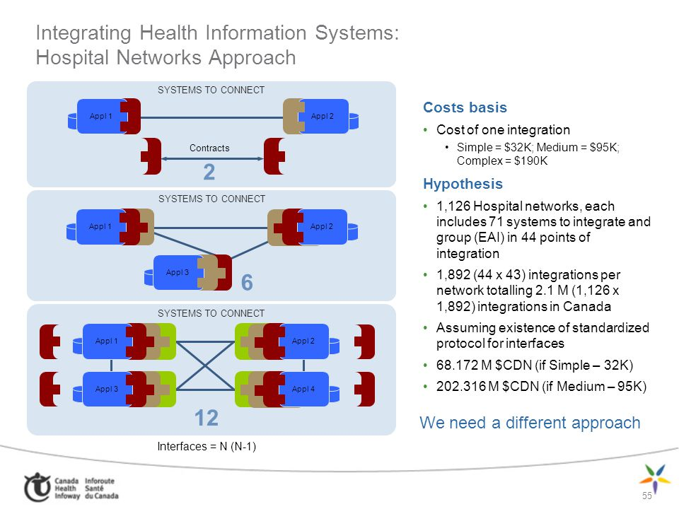 Integrating Health Information Systems: Hospital Networks Approach