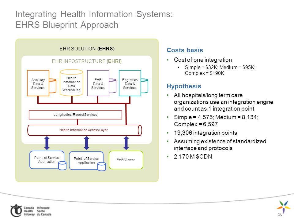 Integrating Health Information Systems: EHRS Blueprint Approach