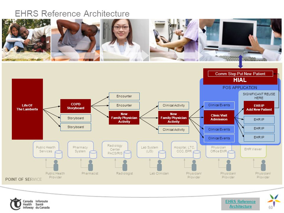 EHRS Reference Architecture