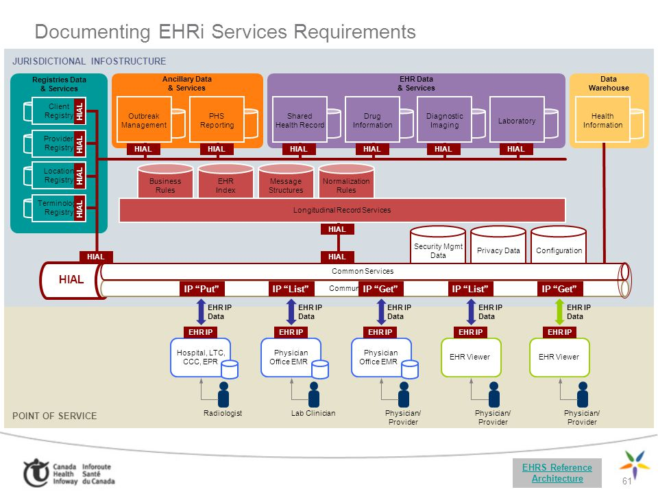 Documenting EHRi Services Requirements