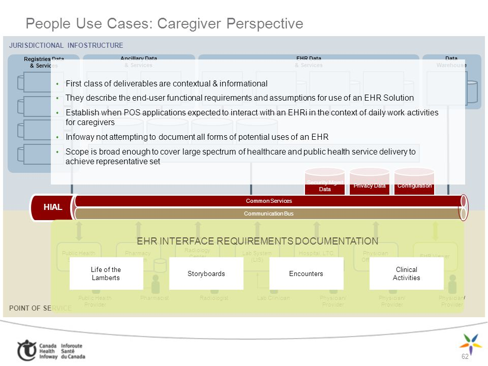 People Use Cases: Caregiver Perspective