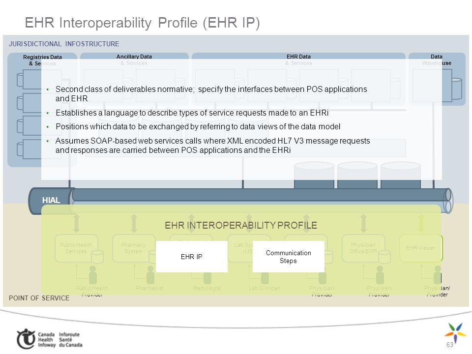 EHR Interoperability Profile (EHR IP)