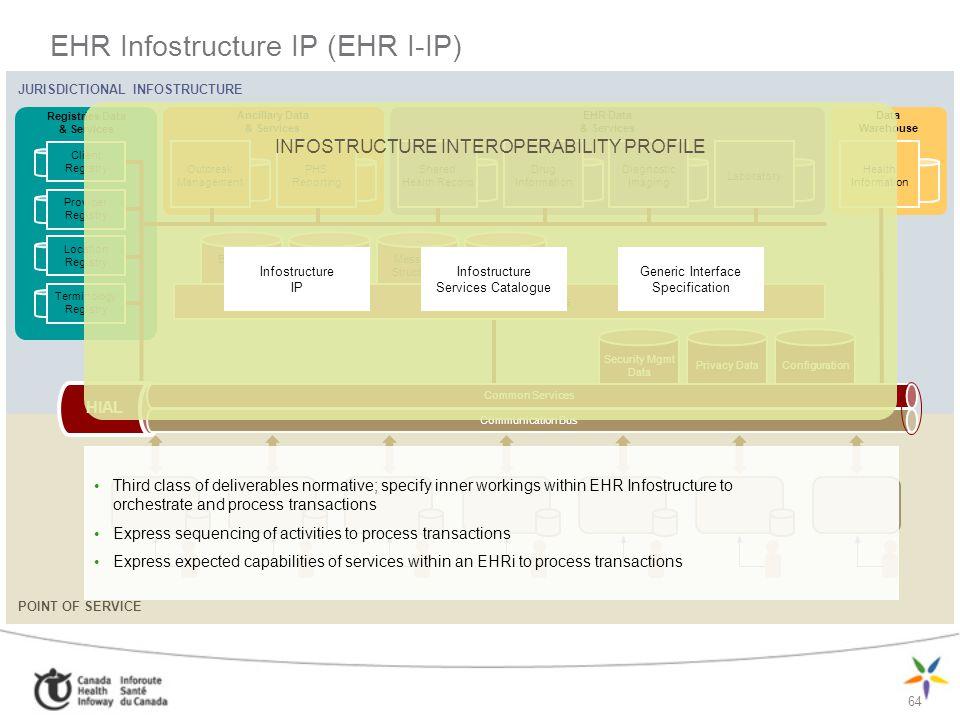 EHR Infostructure IP (EHR I-IP)