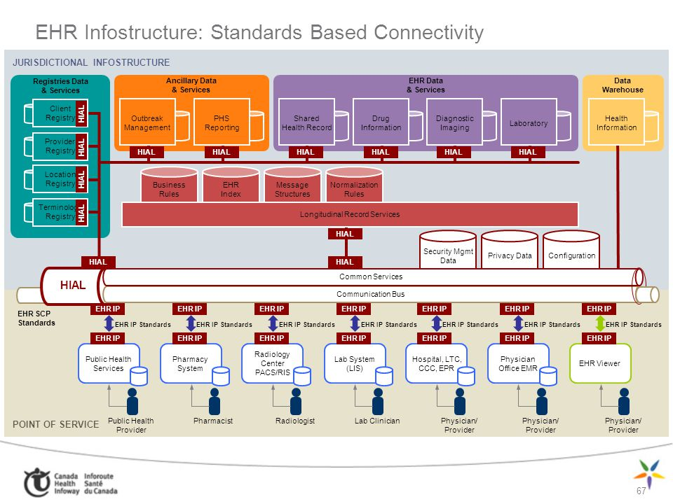 EHR Infostructure: Standards Based Connectivity