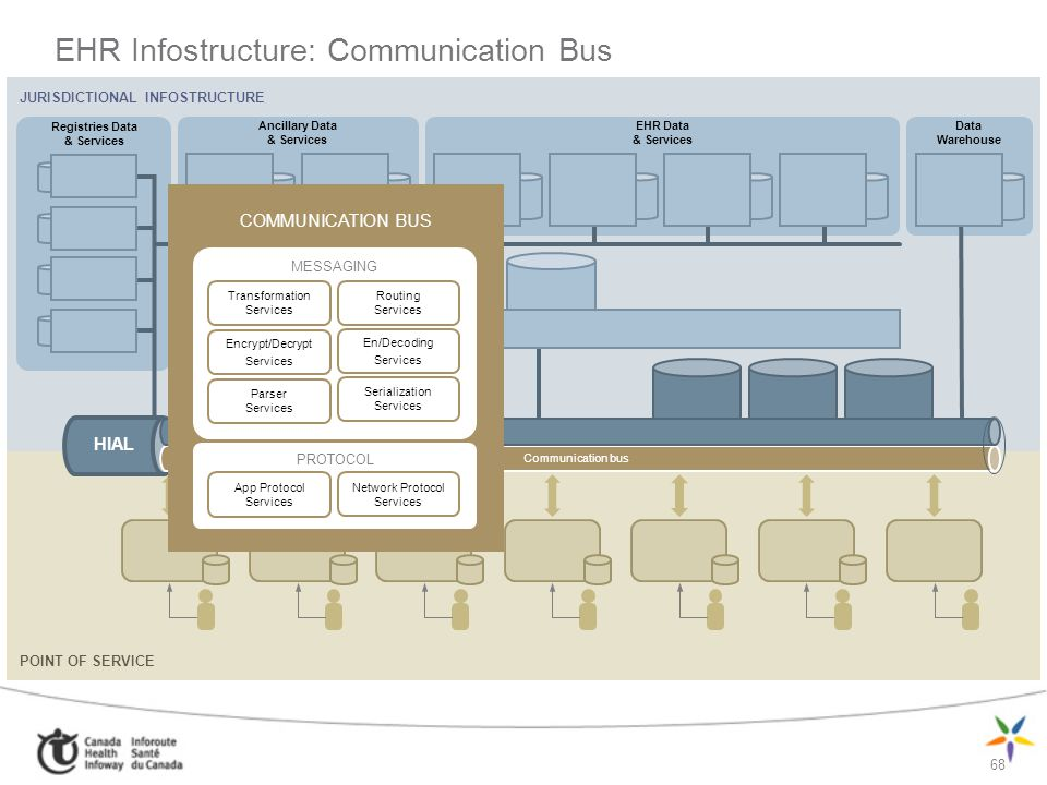 EHR Infostructure: Communication Bus