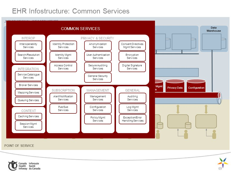 EHR Infostructure: Common Services