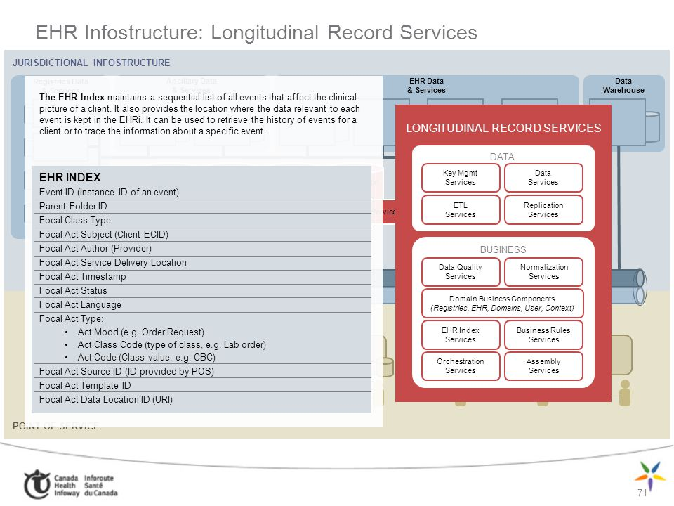 EHR Infostructure: Longitudinal Record Services
