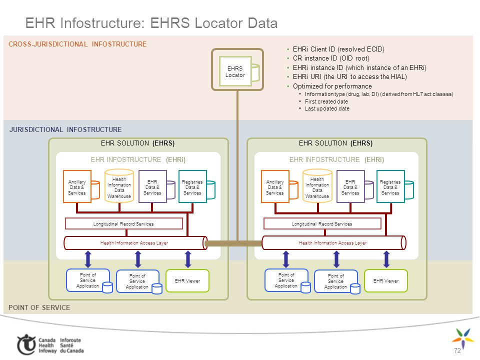 EHR Infostructure: EHRS Locator Data