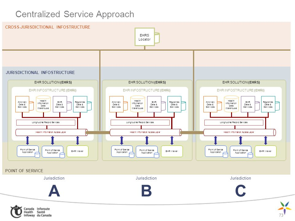 Centralized Service Approach