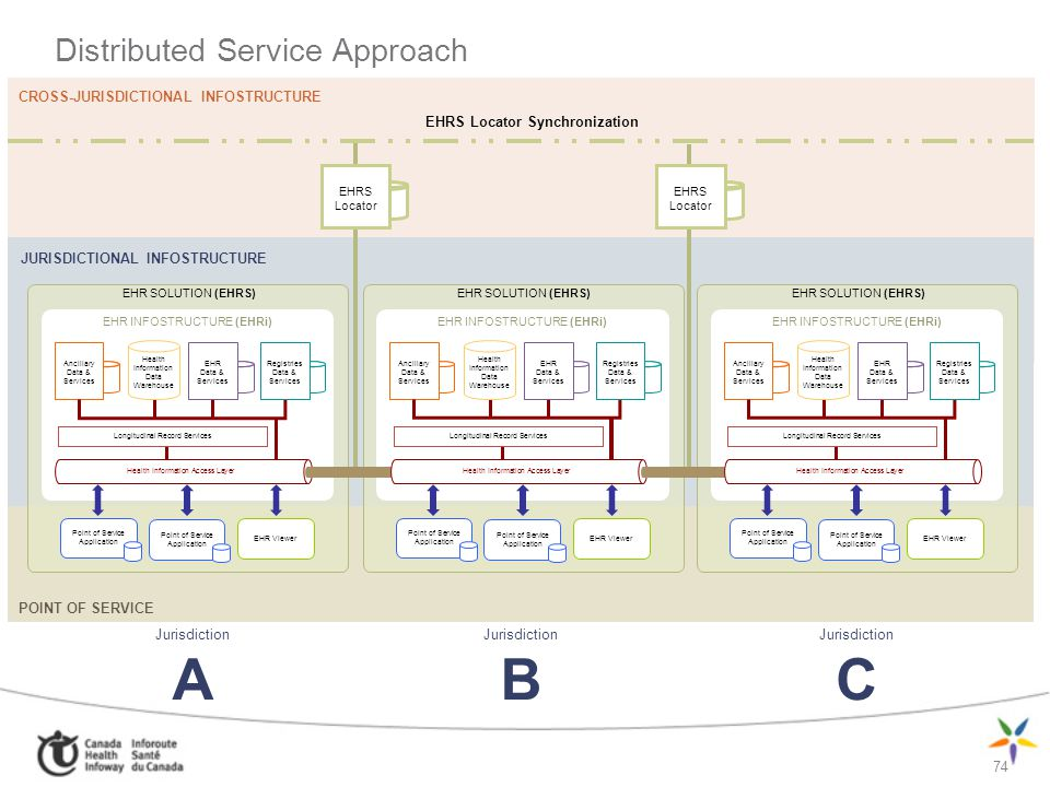 Distributed Service Approach