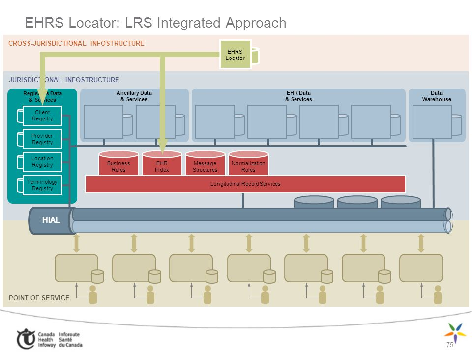 EHRS Locator: LRS Integrated Approach