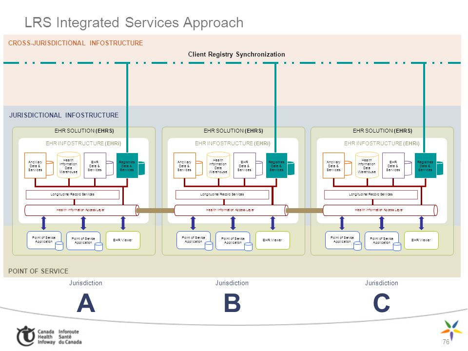 LRS Integrated Services Approach