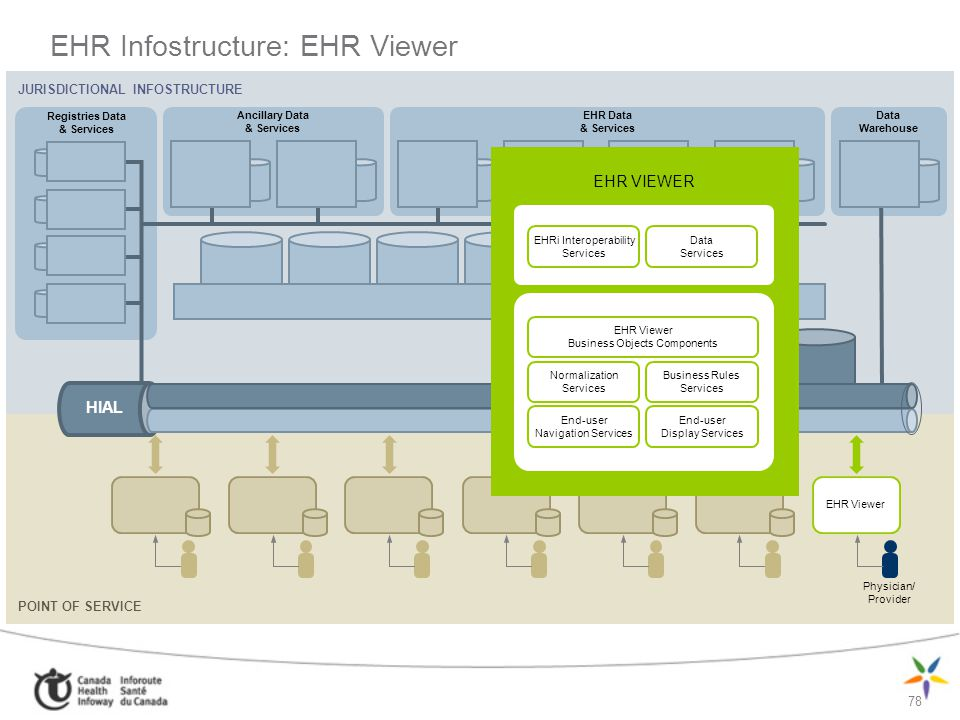 EHR Infostructure: EHR Viewer