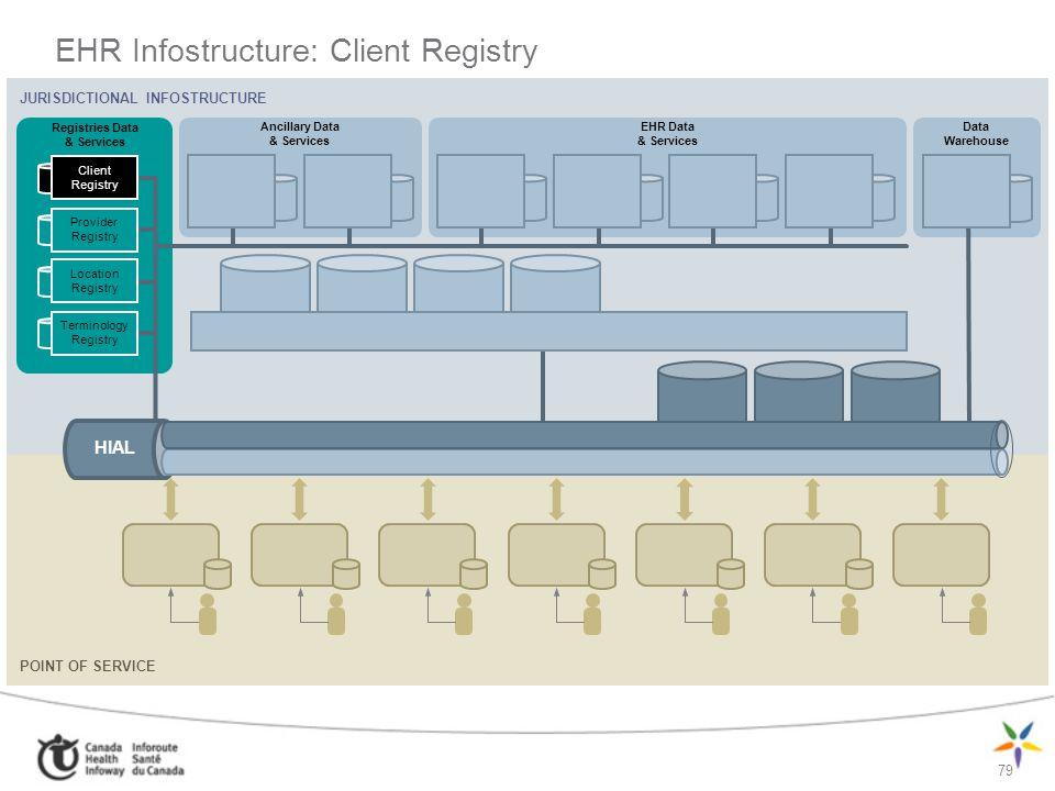EHR Infostructure: Client Registry