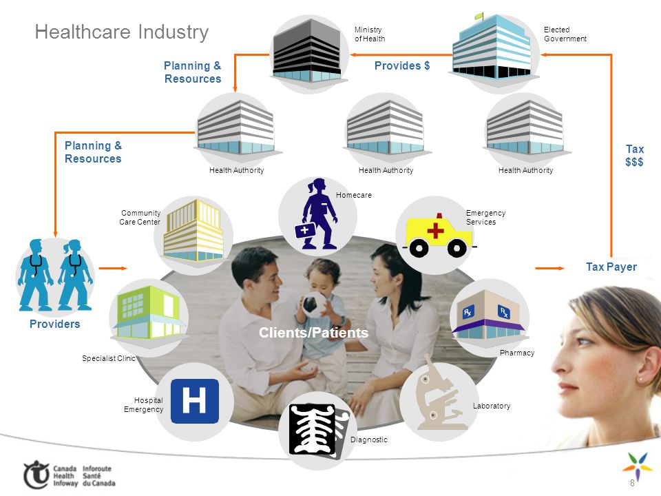 Healthcare Industry Clients/Patients Planning & Resources Provides $