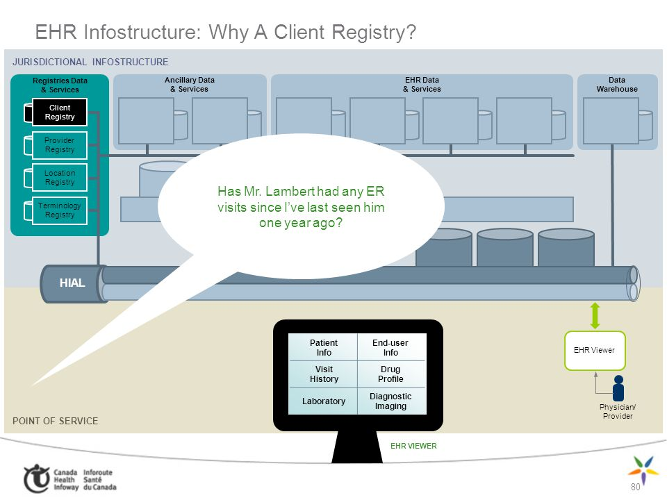 EHR Infostructure: Why A Client Registry