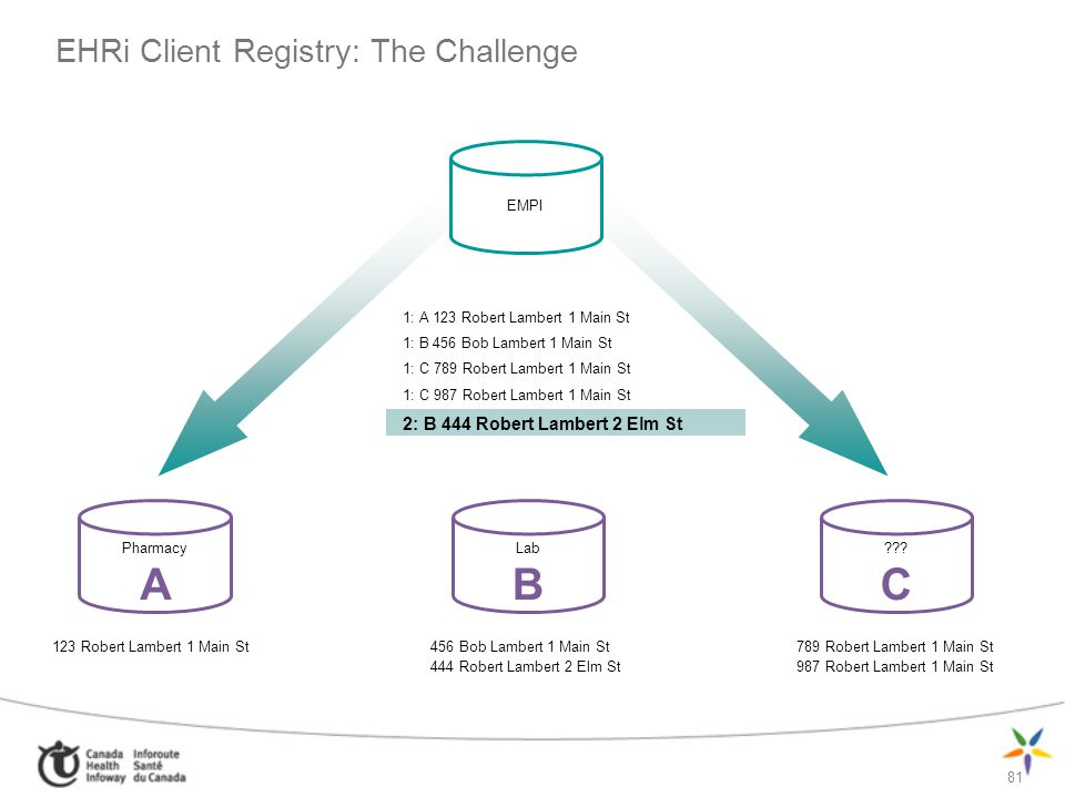 EHRi Client Registry: The Challenge