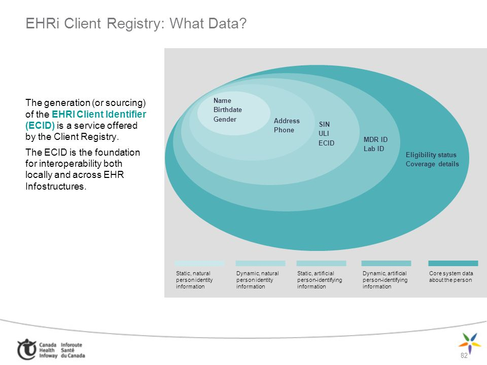 EHRi Client Registry: What Data