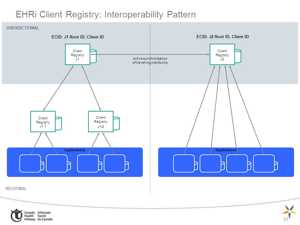 EHRi Client Registry: Interoperability Pattern