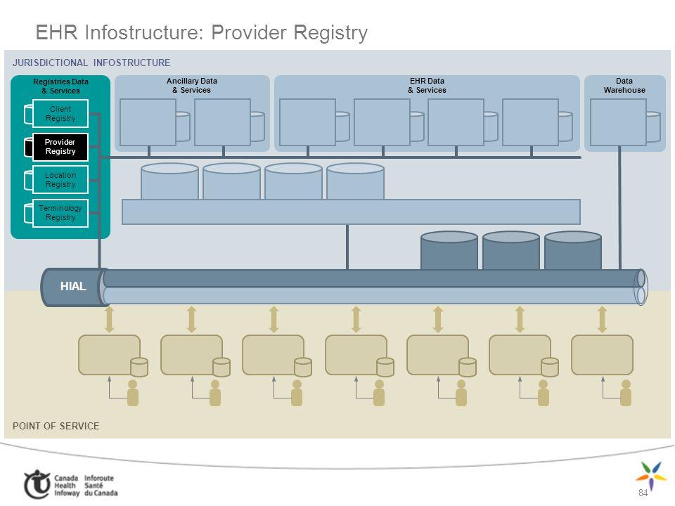EHR Infostructure: Provider Registry