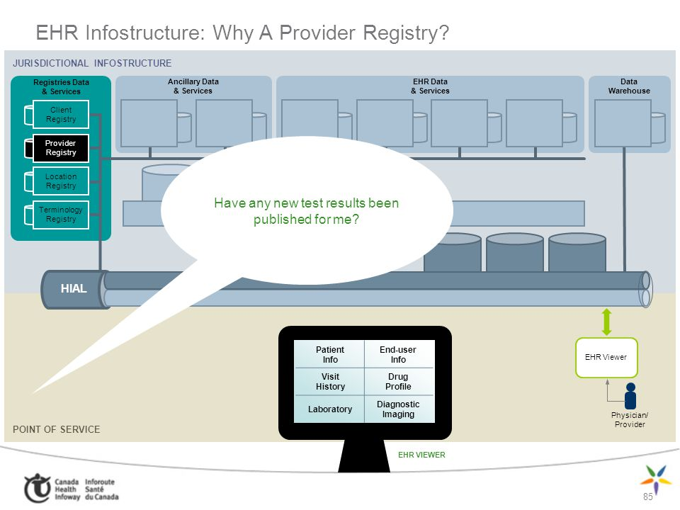 EHR Infostructure: Why A Provider Registry