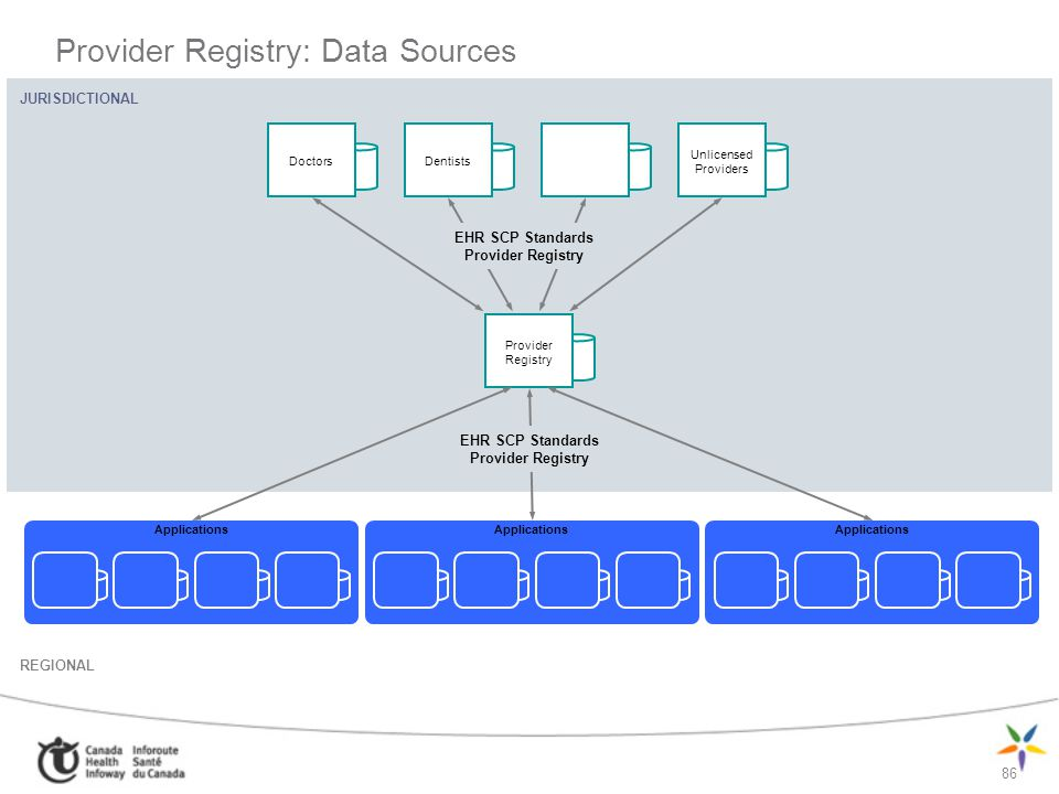 Provider Registry: Data Sources