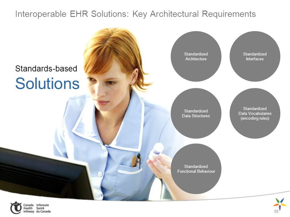 Interoperable EHR Solutions: Key Architectural Requirements