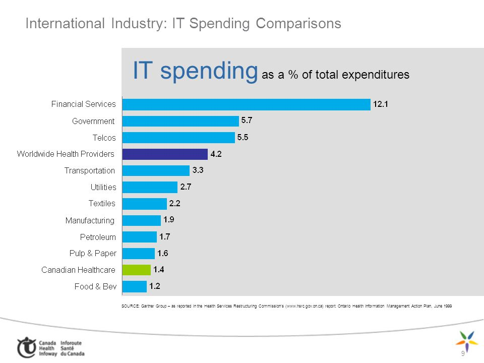 International Industry: IT Spending Comparisons