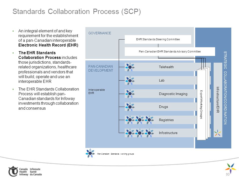 Standards Collaboration Process (SCP)