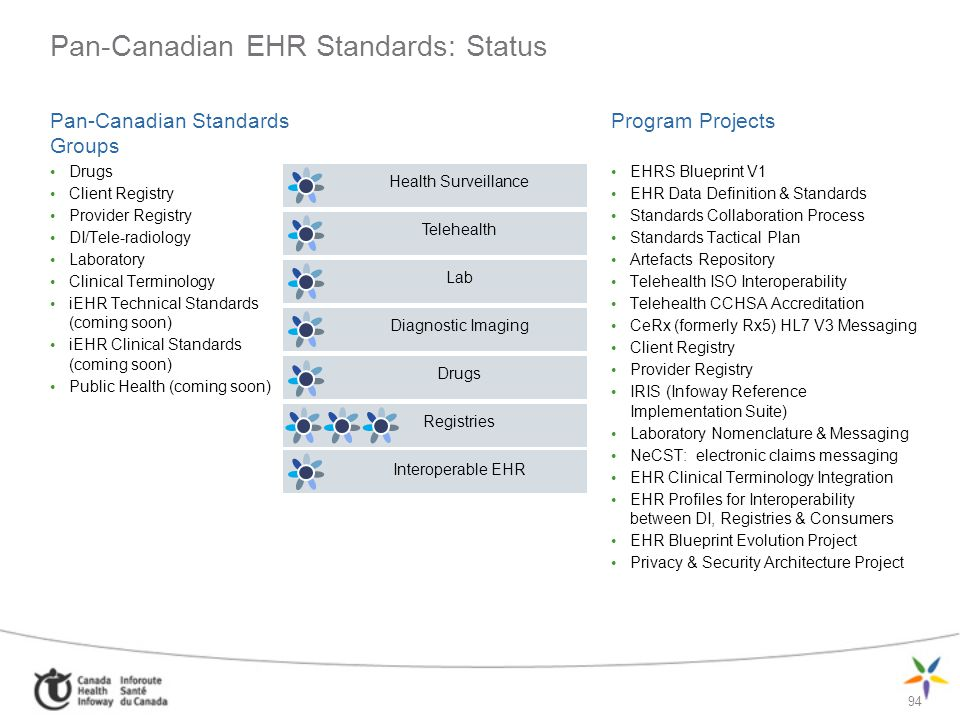 Pan-Canadian EHR Standards: Status