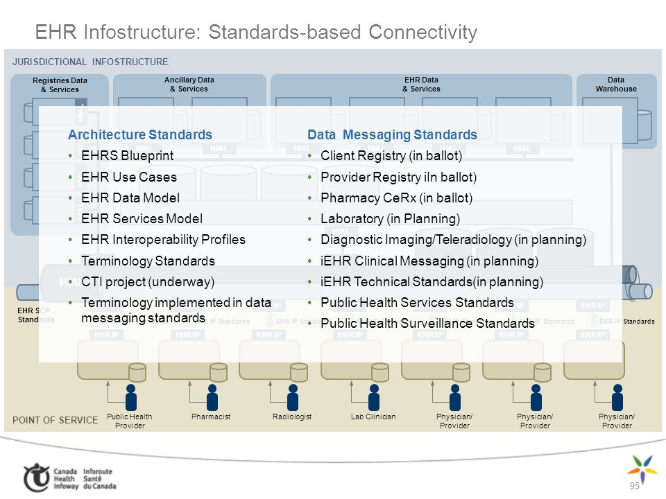 EHR Infostructure: Standards-based Connectivity