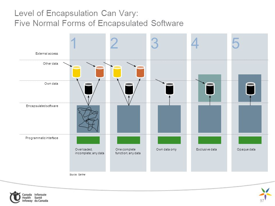 Level of Encapsulation Can Vary: Five Normal Forms of Encapsulated Software