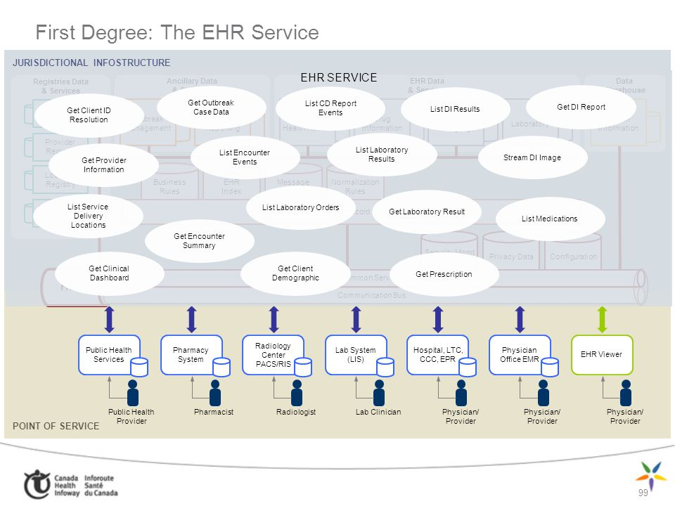 First Degree: The EHR Service