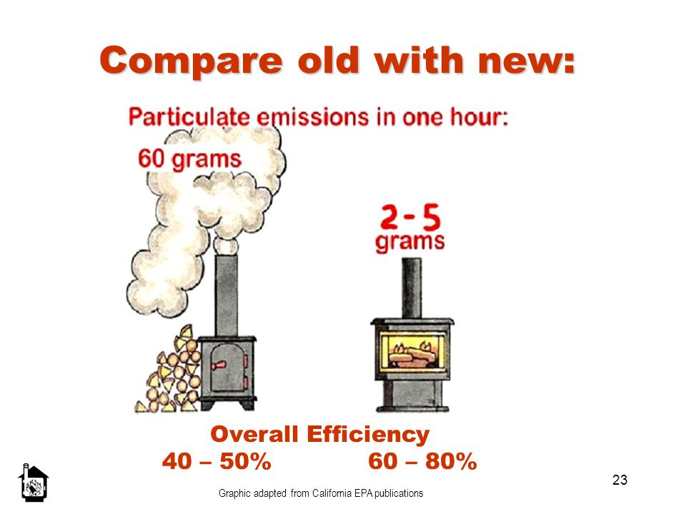 Compare old with new: Overall Efficiency 40 – 50% 60 – 80%