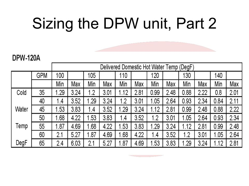 Sizing the DPW unit, Part 2