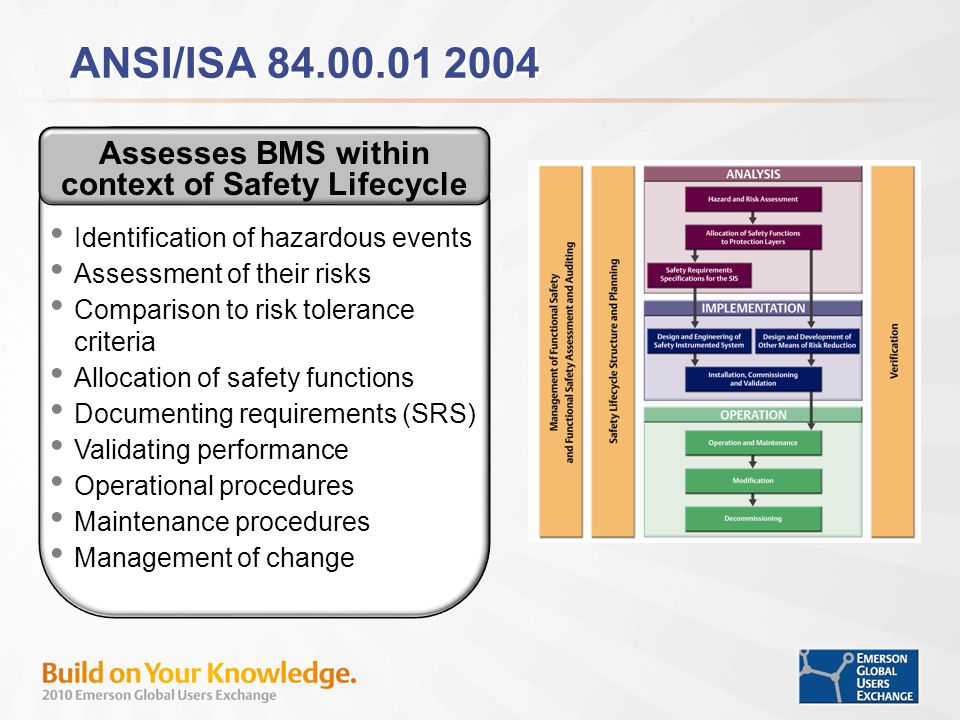 Assesses BMS within context of Safety Lifecycle
