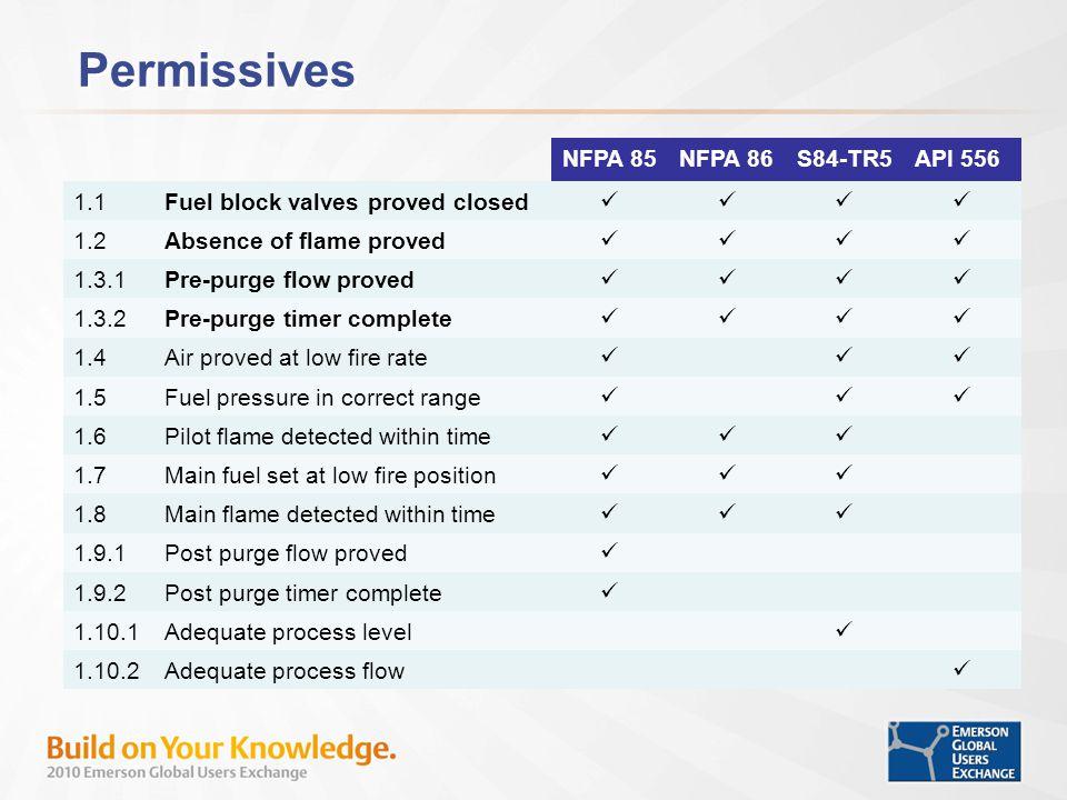 Permissives NFPA 85 NFPA 86 S84-TR5 API 556 1.1