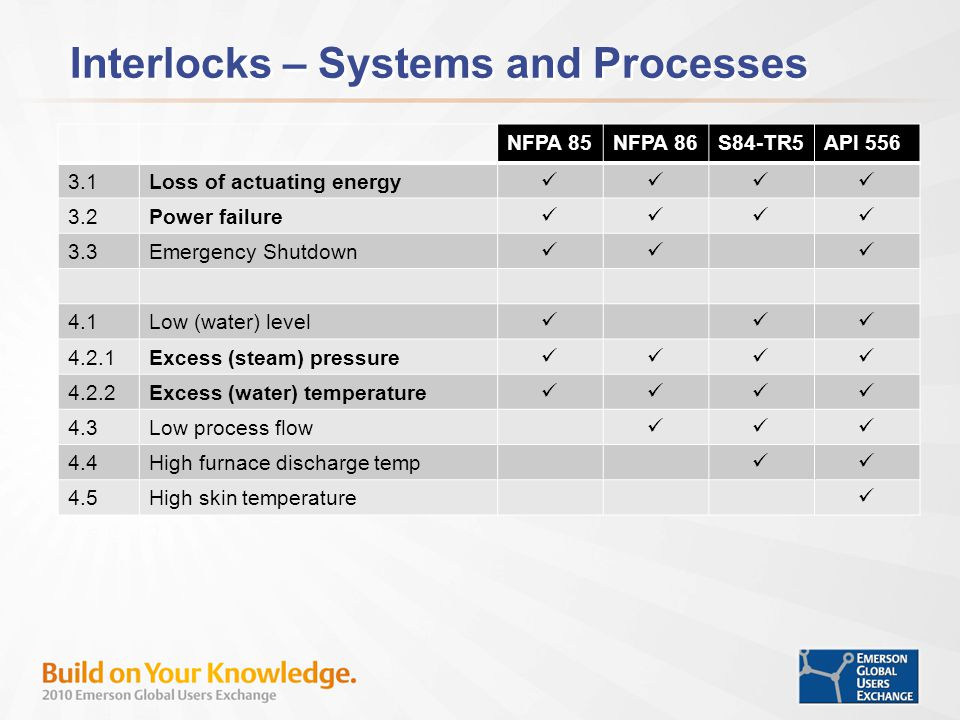 Interlocks – Systems and Processes