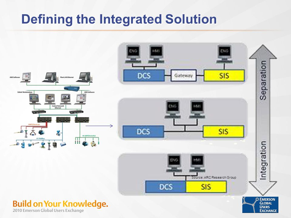 Defining the Integrated Solution