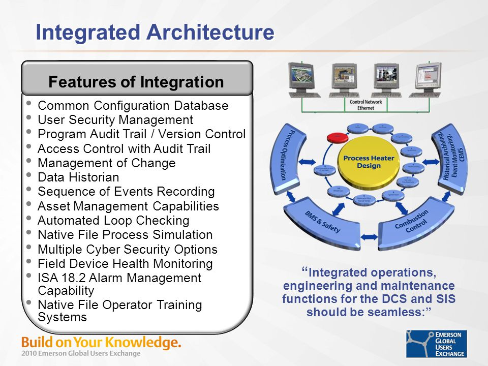 Features of Integration