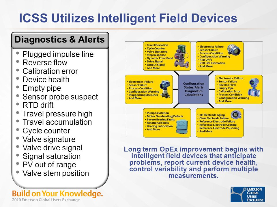 ICSS Utilizes Intelligent Field Devices