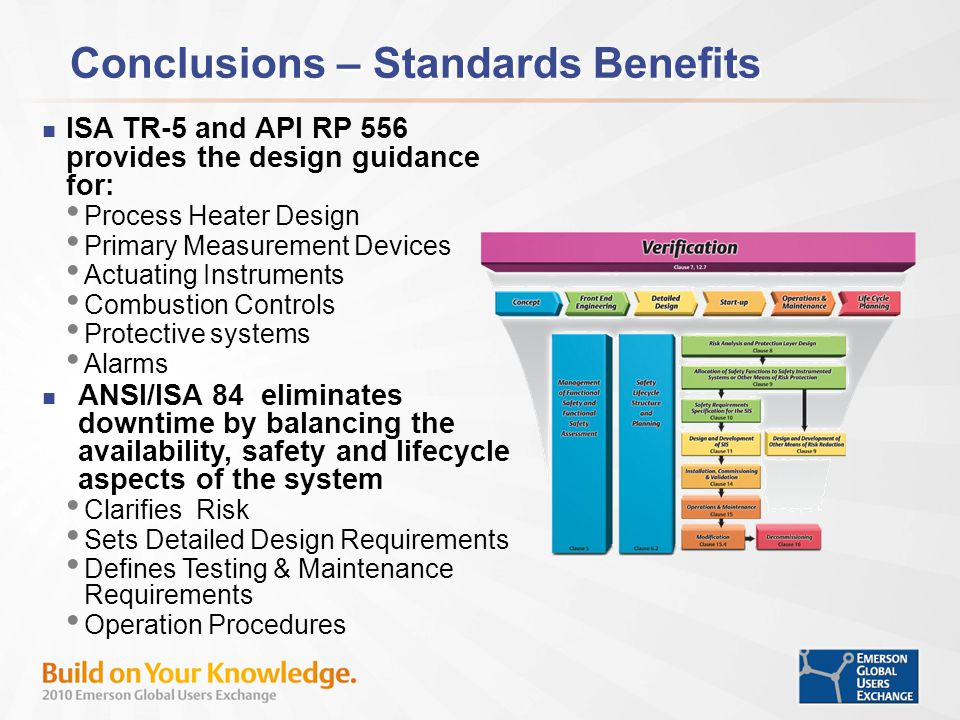 Conclusions – Standards Benefits